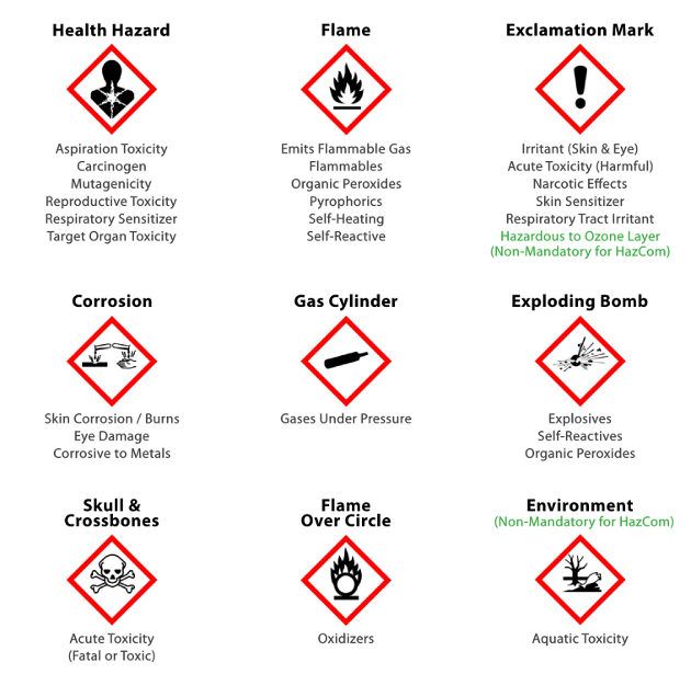 GHS - Pictograms | bioWORLD